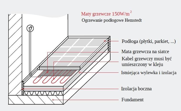 Hemstedt mozliwość zastosowania maty grzewczej 150W/mkw