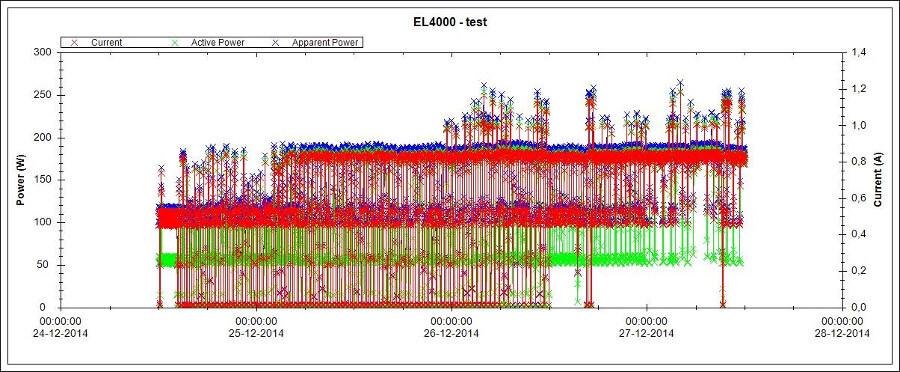 Testy energooszczędnych grzejników elektrycznych klima