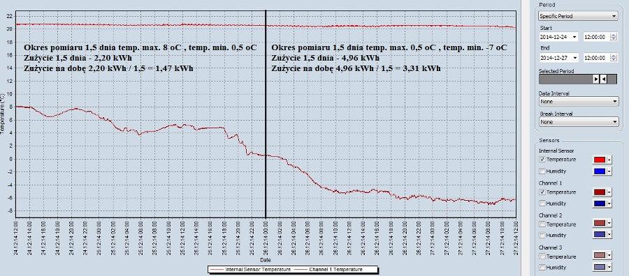 Testy grzejników elektrycznych klima